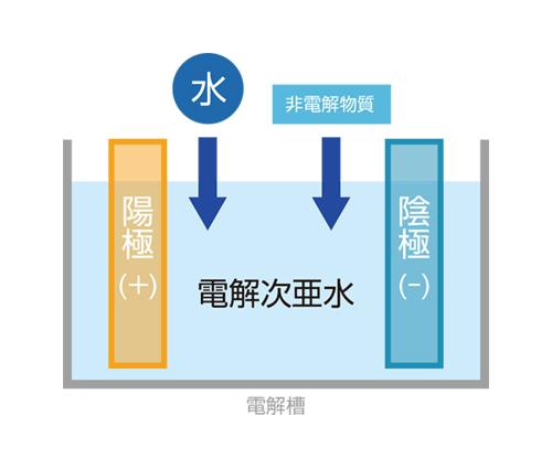 電解次亜水の生成方法
